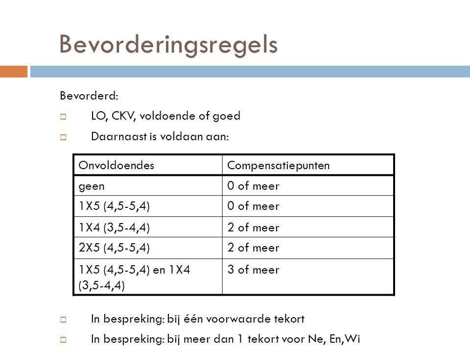 Bevorderingsregels Bevorderd:  LO, CKV, voldoende of goed  Daarnaast is voldaan aan:  In bespreking: bij één voorwaarde tekort  In bespreking: bij meer dan 1 tekort voor Ne, En,Wi OnvoldoendesCompensatiepunten geen0 of meer 1X5 (4,5-5,4)0 of meer 1X4 (3,5-4,4)2 of meer 2X5 (4,5-5,4)2 of meer 1X5 (4,5-5,4) en 1X4 (3,5-4,4) 3 of meer