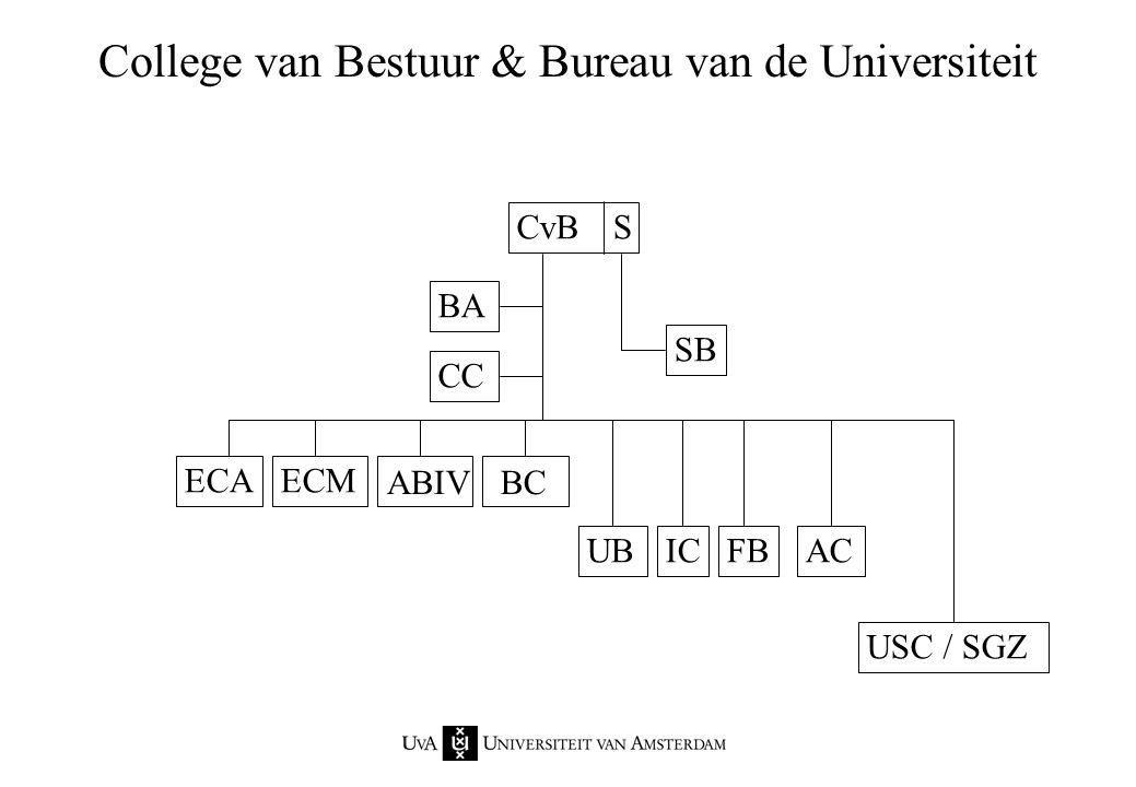 College van Bestuur & Bureau van de Universiteit CvB BA CC ECAECM ABIV UBICFB BC AC USC / SGZ SB S