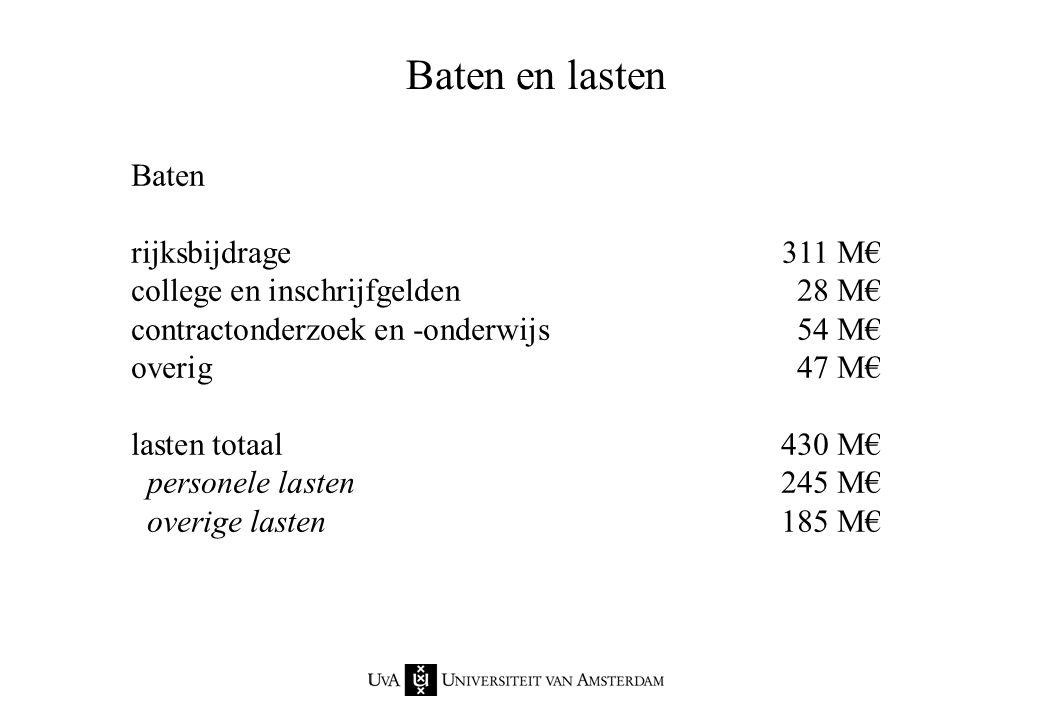 Baten en lasten Baten rijksbijdrage 311 M€ college en inschrijfgelden 28 M€ contractonderzoek en -onderwijs 54 M€ overig 47 M€ lasten totaal 430 M€ pe
