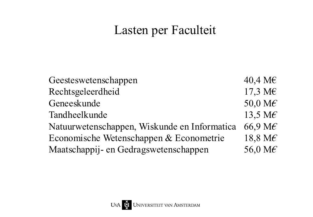 Lasten per Faculteit Geesteswetenschappen 40,4 M€ Rechtsgeleerdheid 17,3 M€ Geneeskunde 50,0 M€ Tandheelkunde 13,5 M€ Natuurwetenschappen, Wiskunde en