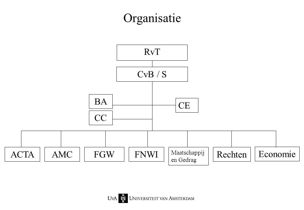 Organisatie CE ACTA BA CC RvT CvB / S AMCFGWFNWI Maatschappij en Gedrag Rechten Economie