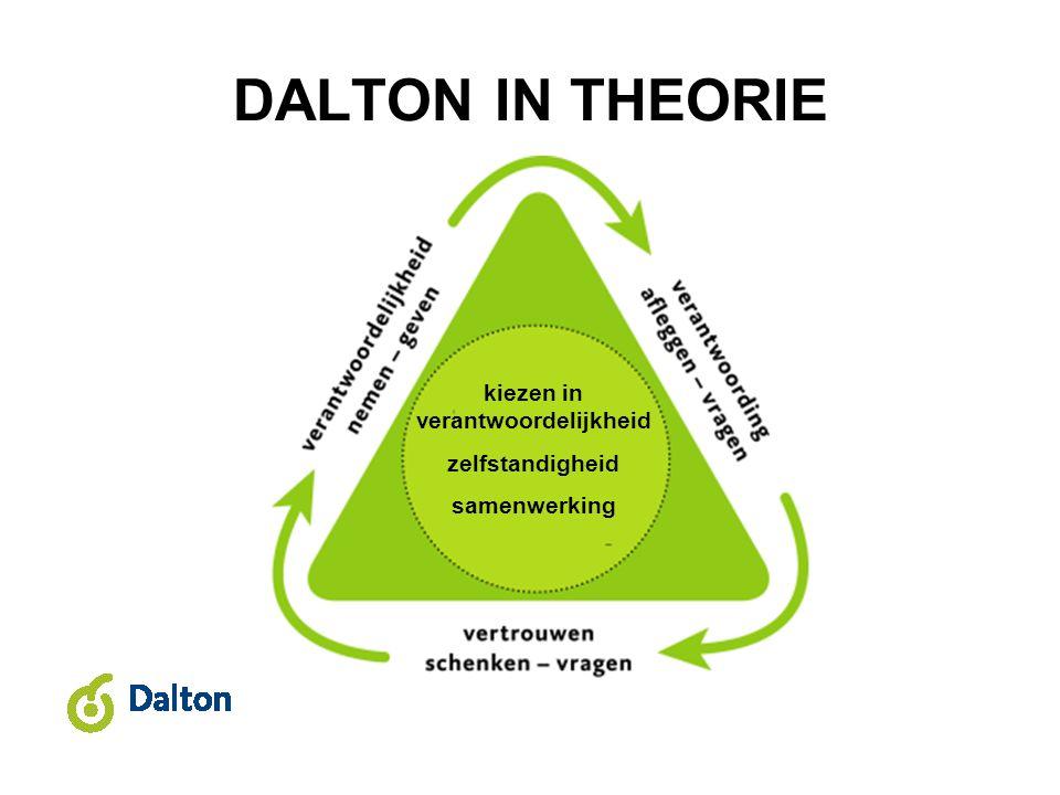 DALTON IN THEORIE kiezen in verantwoordelijkheid zelfstandigheid samenwerking