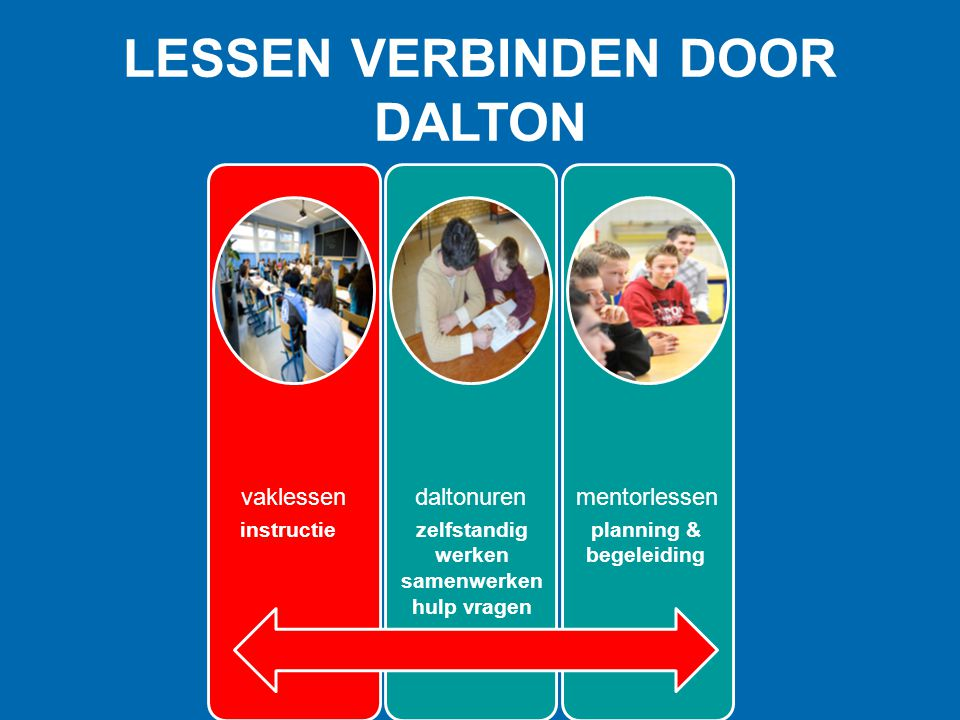 vaklessendaltonurenmentorlessen instructiezelfstandig werken samenwerken hulp vragen planning & begeleiding LESSEN VERBINDEN DOOR DALTON