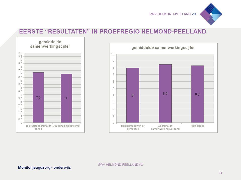 EERSTE RESULTATEN IN PROEFREGIO HELMOND-PEELLAND Monitor jeugdzorg - onderwijs SWV HELMOND-PEELLAND VO 11