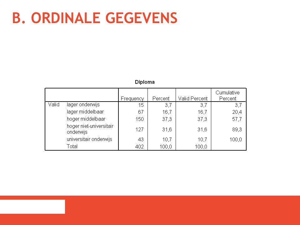 B. ORDINALE GEGEVENS