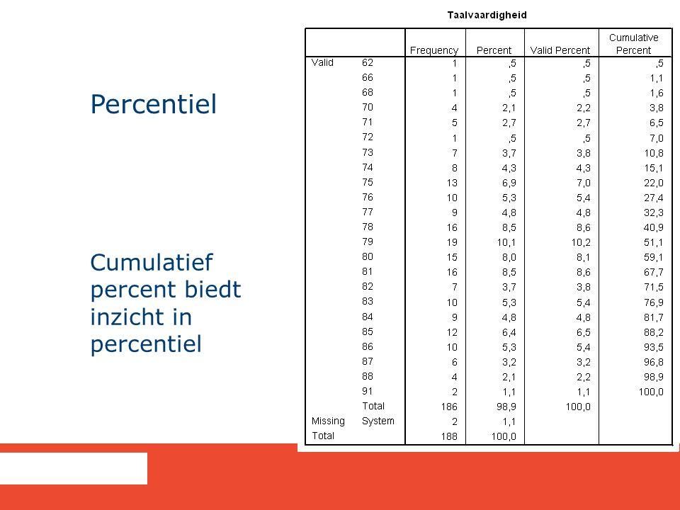 Percentiel Cumulatief percent biedt inzicht in percentiel