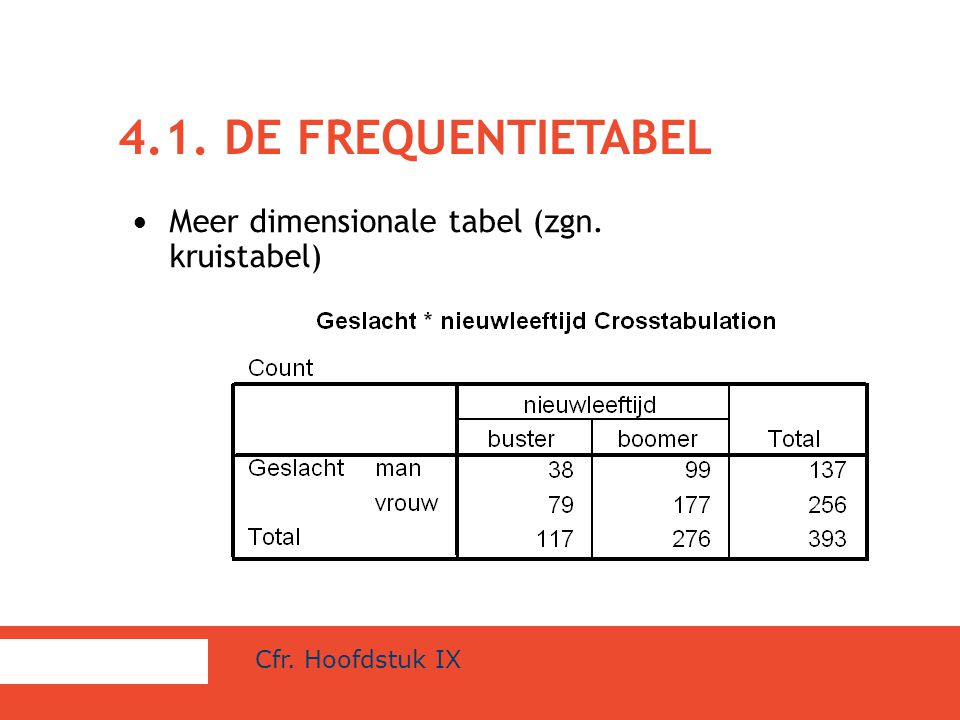 4.1. DE FREQUENTIETABEL Meer dimensionale tabel (zgn. kruistabel) Cfr. Hoofdstuk IX