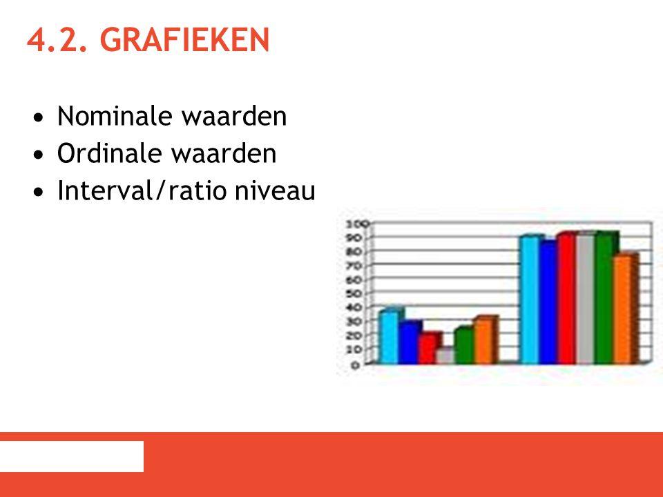 4.2. GRAFIEKEN Nominale waarden Ordinale waarden Interval/ratio niveau