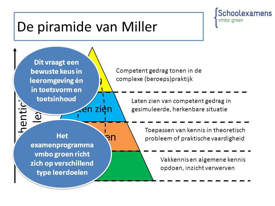 De piramide van Miller Weten Vakkennis en algemene kennis opdoen, inzicht verwerven Toepassen Toepassen van kennis in theoretisch probleem of praktisc