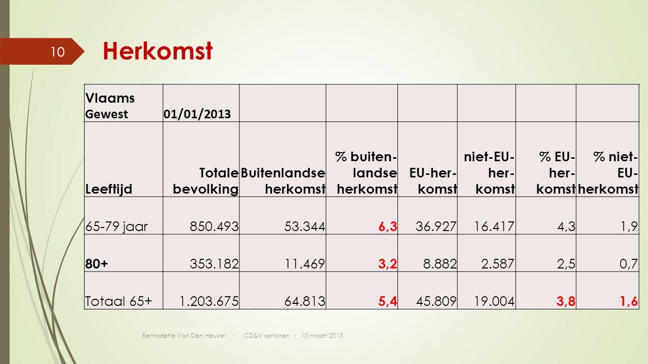Vlaams Gewest01/01/2013 Leeftijd Totale bevolking Buitenlandse herkomst % buiten- landse herkomst EU-her- komst niet-EU- her- komst % EU- her- komst % niet- EU- herkomst 65-79 jaar850.49353.344 6,3 36.92716.4174,31,9 80+ 353.18211.469 3,2 8.8822.5872,50,7 Totaal 65+1.203.67564.813 5,4 45.80919.004 3,81,6 Herkomst Bernadette Van Den Heuvel - CD&V senioren - 10 maart 2015 10