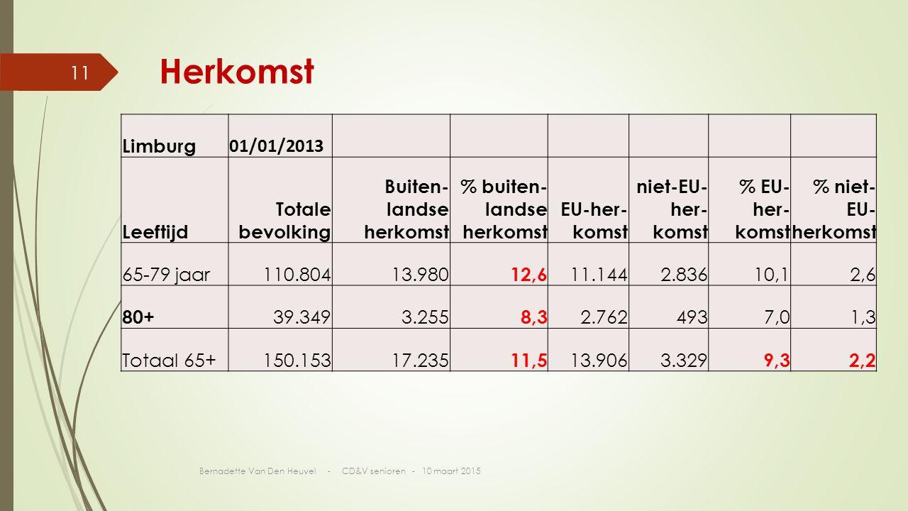 Herkomst Limburg 01/01/2013 Leeftijd Totale bevolking Buiten- landse herkomst % buiten- landse herkomst EU-her- komst niet-EU- her- komst % EU- her- komst % niet- EU- herkomst 65-79 jaar110.80413.980 12,6 11.1442.83610,12,6 80+ 39.3493.255 8,3 2.7624937,01,3 Totaal 65+150.15317.235 11,5 13.9063.329 9,32,2 Bernadette Van Den Heuvel - CD&V senioren - 10 maart 2015 11