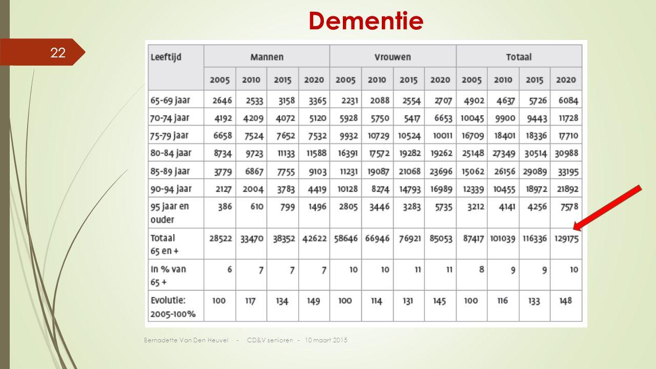 Dementie Bernadette Van Den Heuvel - CD&V senioren - 10 maart 2015 22
