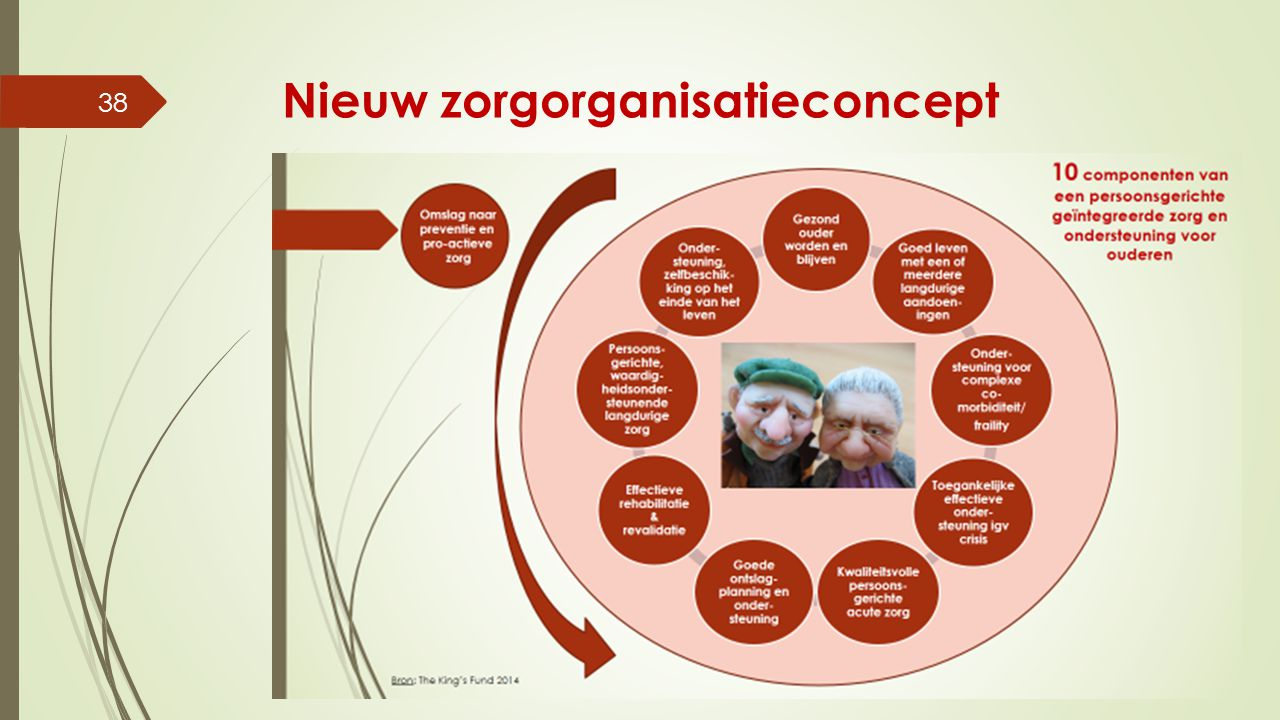 Nieuw zorgorganisatieconcept Bernadette Van Den Heuvel - CD&V senioren - 10 maart 2015 38