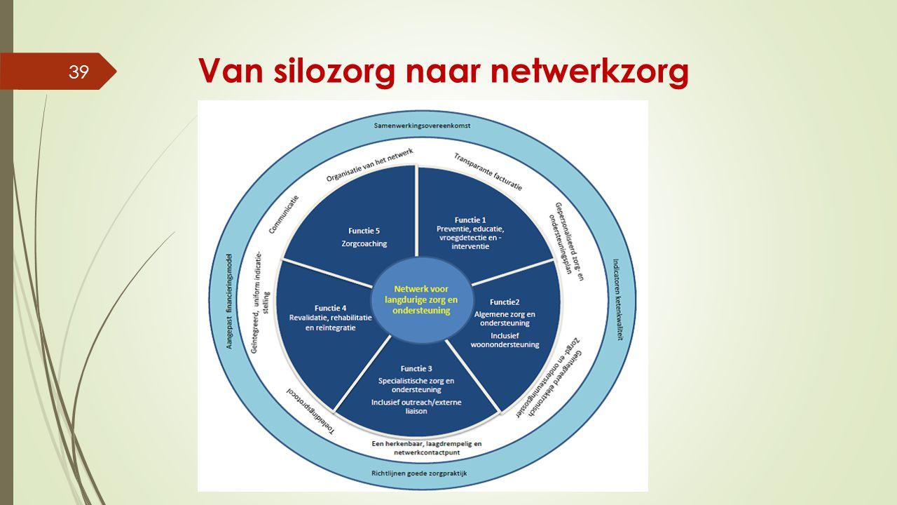 Van silozorg naar netwerkzorg Bernadette Van Den Heuvel - CD&V senioren - 10 maart 2015 39