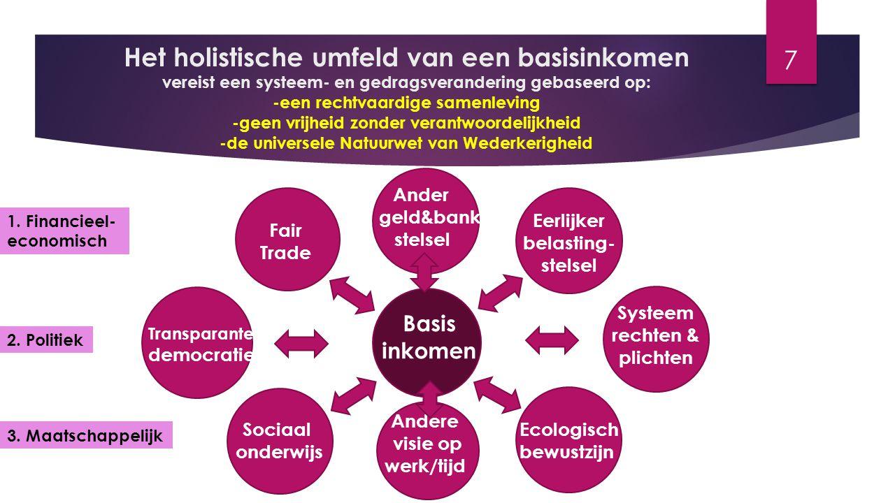 Het holistische umfeld van een basisinkomen vereist een systeem- en gedragsverandering gebaseerd op: -een rechtvaardige samenleving -geen vrijheid zon