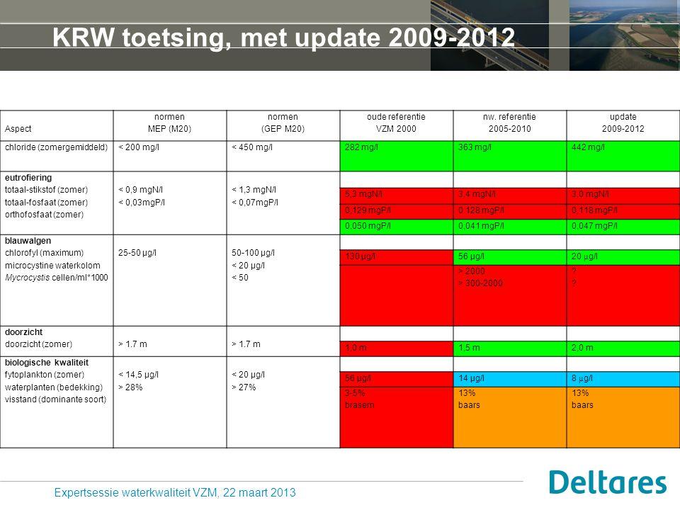 KRW toetsing, met update 2009-2012 Aspect normen MEP (M20) normen (GEP M20) oude referentie VZM 2000 nw. referentie 2005-2010 update 2009-2012 chlorid
