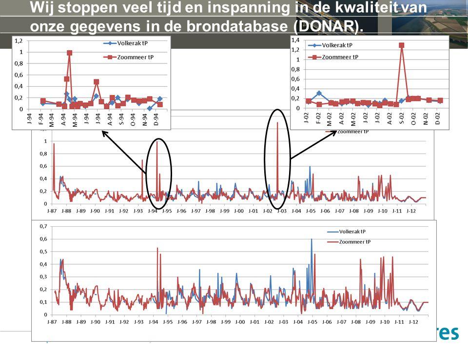 Wij stoppen veel tijd en inspanning in de kwaliteit van onze gegevens in de brondatabase (DONAR). Expertsessie waterkwaliteit VZM, 22 maart 2013