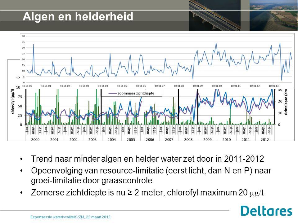 Fosfaat Totaalfosfaat gegevens voor een deel aantoonbaar onjuist, onverklaarbaar en dus onbruikbaar Maximum orthofosfaat van 0,15 naar 0,10 mgP/l in 2004, daarna stabiel Sinds 2008 geen P-uitputting meer (april-minimum > 0) Expertsessie waterkwaliteit VZM, 22 maart 2013