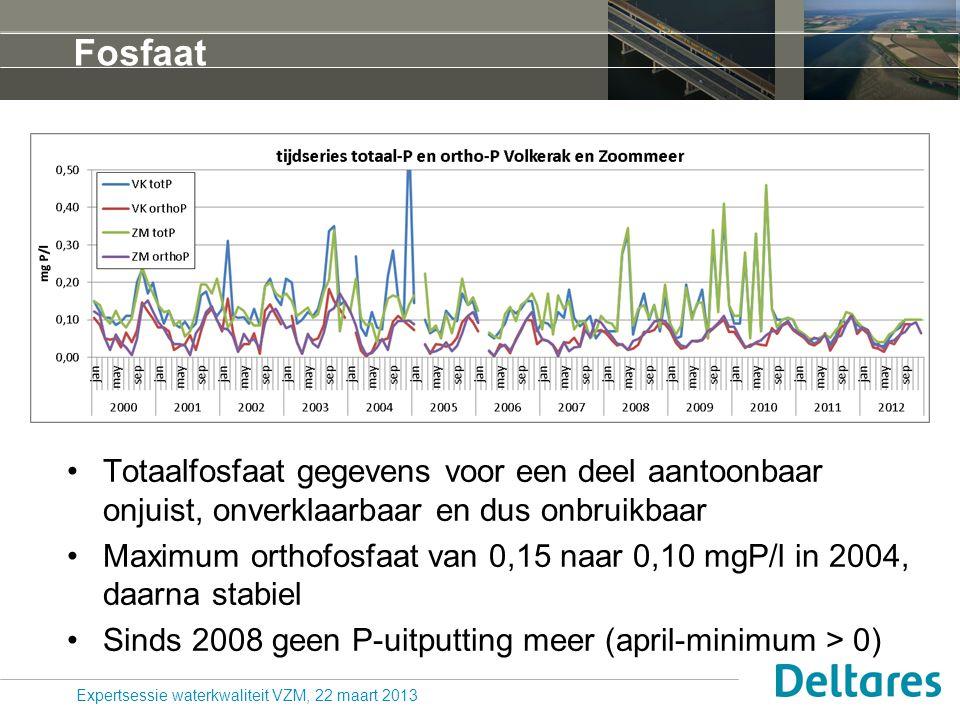 Fosfaat Totaalfosfaat gegevens voor een deel aantoonbaar onjuist, onverklaarbaar en dus onbruikbaar Maximum orthofosfaat van 0,15 naar 0,10 mgP/l in 2