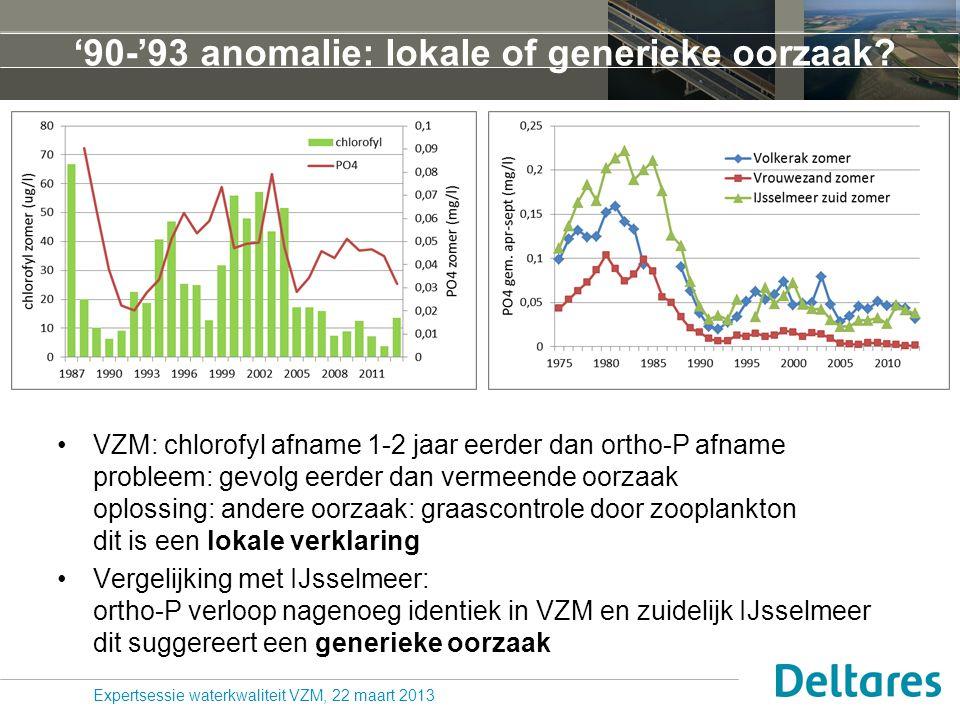 '90-'93 anomalie: lokale of generieke oorzaak? VZM: chlorofyl afname 1-2 jaar eerder dan ortho-P afname probleem: gevolg eerder dan vermeende oorzaak