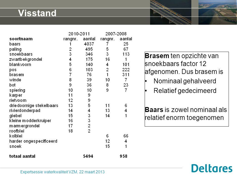 Update 2011-2012 – de feiten samengevat 1.Volkerak-Zoommeer blijft helder, met weinig algen 2.Chloride in het VZM is probleem(pje) voor landbouw, maar is geen probleem voor waterkwaliteit en ecologie van het VZM 3.Totaalfosfaat gegevens zijn onbetrouwbaar, niet bruikbaar 4.Nutriënten (N, P) zijn niet meer limiterend voor algen; met de beschikbare nutriënten zijn veel meer algen mogelijk.