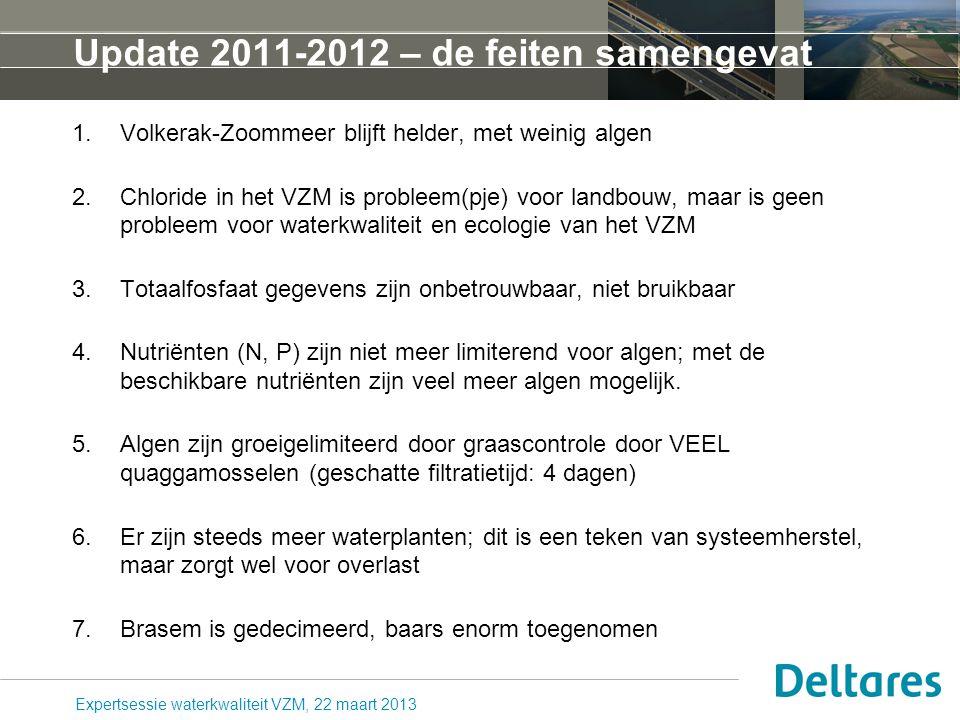 Update 2011-2012 – de feiten samengevat 1.Volkerak-Zoommeer blijft helder, met weinig algen 2.Chloride in het VZM is probleem(pje) voor landbouw, maar