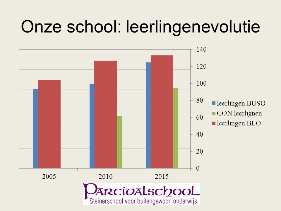 Onze school: leerlingenevolutie
