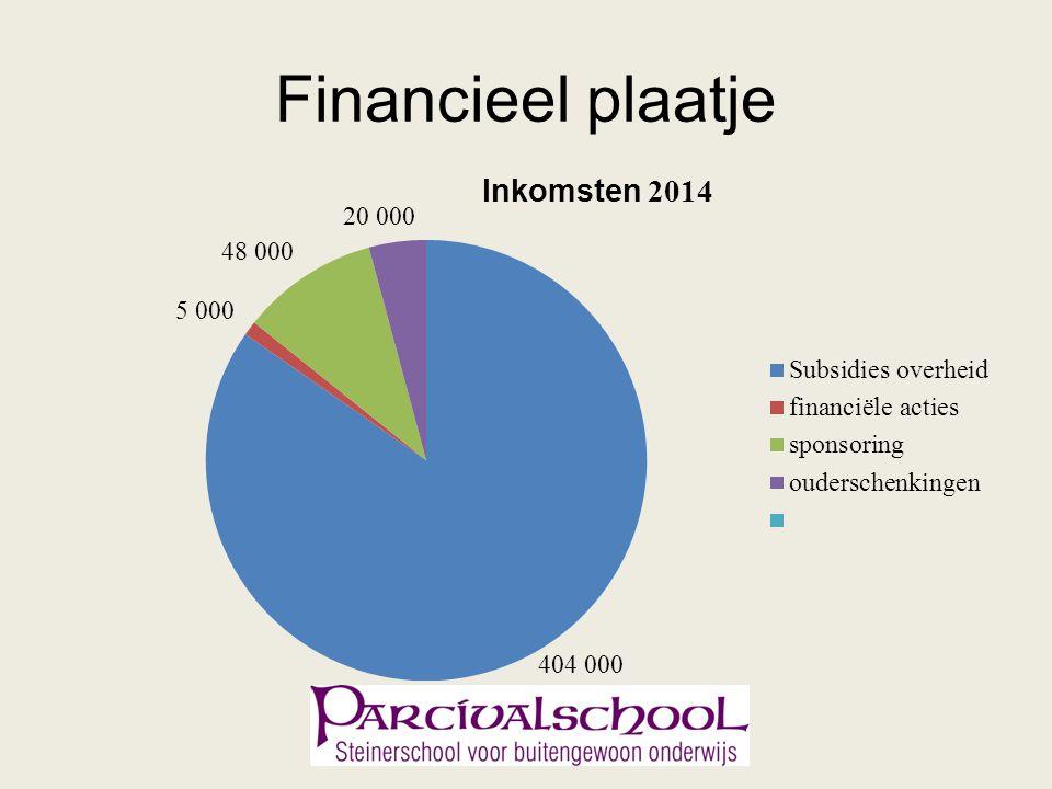 Financieel plaatje