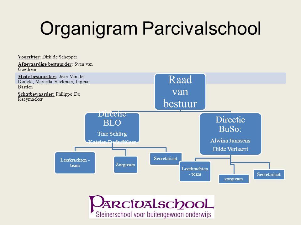 Organigram Parcivalschool Voorzitter: Dirk de Schepper Afgevaardige bestuurder: Sven van Goethem Mede bestuurders: Jean Van der Donckt, Marcella Backm