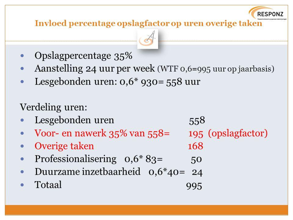 Invloed percentage opslagfactor op uren overige taken Opslagpercentage 35% Aanstelling 24 uur per week (WTF 0,6=995 uur op jaarbasis) Lesgebonden uren