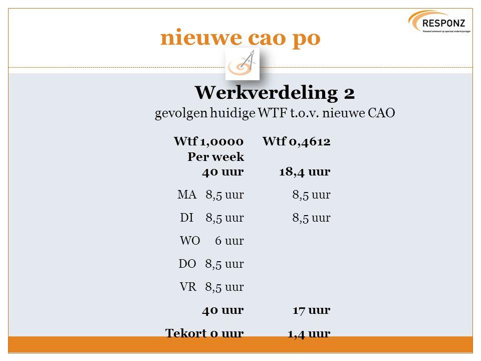 nieuwe cao po Werkverdeling 2 gevolgen huidige WTF t.o.v. nieuwe CAO Wtf 1,0000Wtf 0,4612 Per week 40 uur18,4 uur MA 8,5 uur8,5 uur DI 8,5 uur8,5 uur