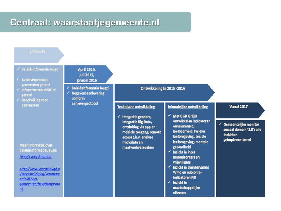 Centraal: waarstaatjegemeente.nl Bron: decentralisatiesinuitvoering.nl, VWS, BZK, KING en VNG
