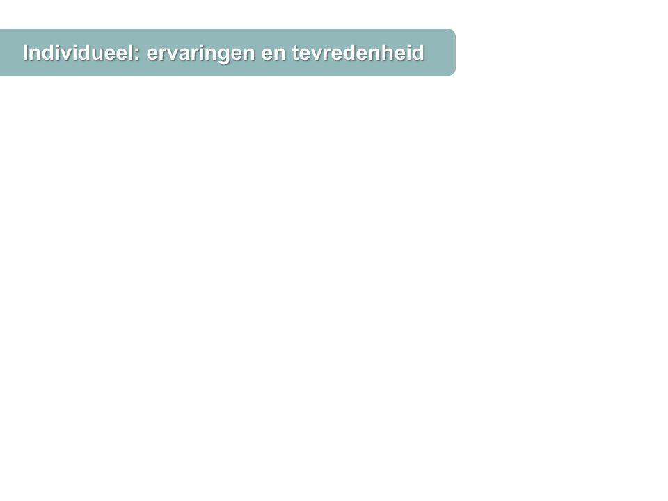 Individueel: ervaringen en tevredenheid Bron: ervaringmetwijkteam.nl