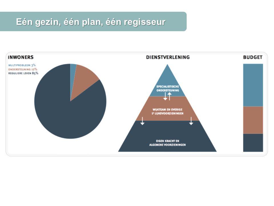 Rol van de gemeenteraad Bron: Volkskrant.nl