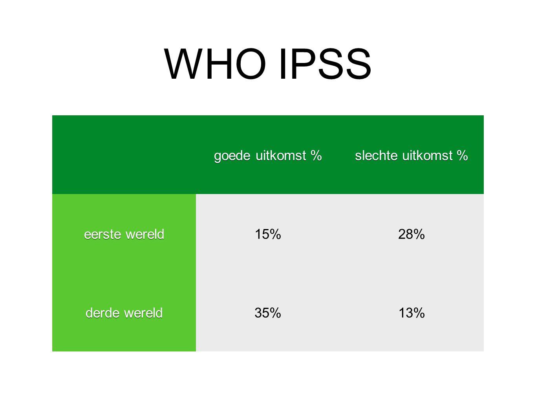 WHO IPSS goede uitkomst % slechte uitkomst % eerste wereld 15%28% derde wereld 35%13%