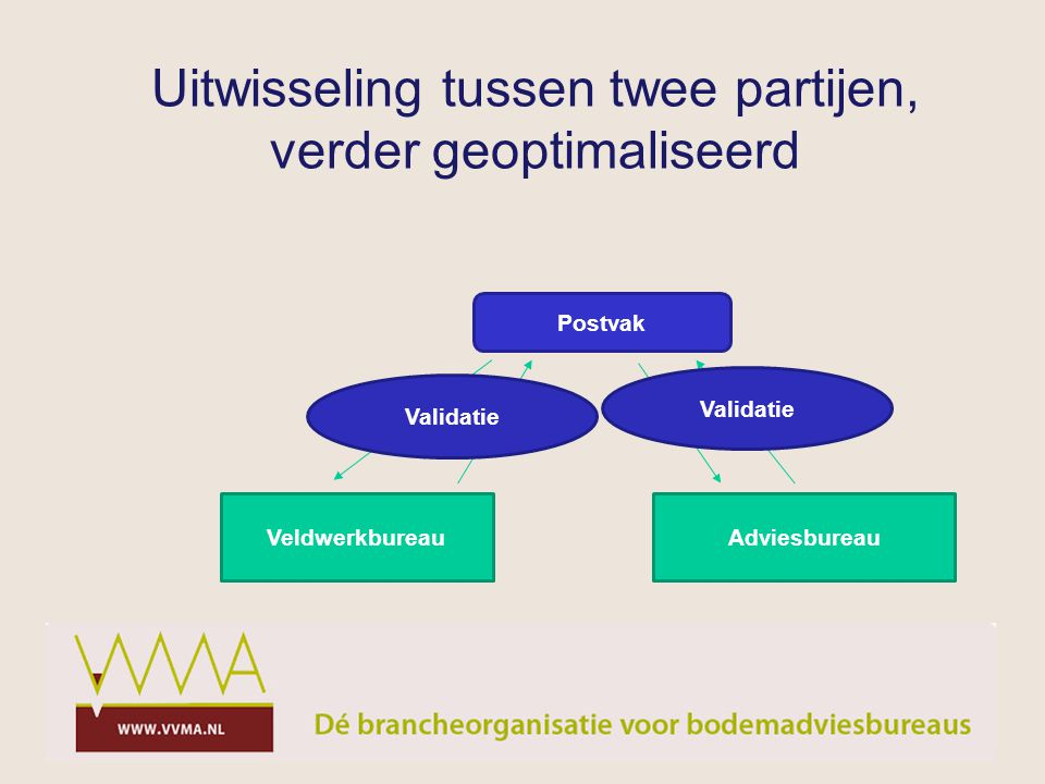 Uitwisseling tussen twee partijen, verder geoptimaliseerd VeldwerkbureauAdviesbureau Postvak Validatie