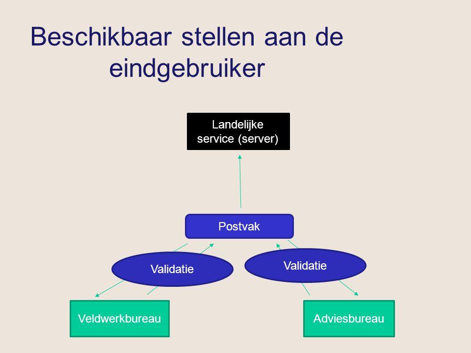 Beschikbaar stellen aan de eindgebruiker VeldwerkbureauAdviesbureau Postvak Validatie Landelijke service (server)