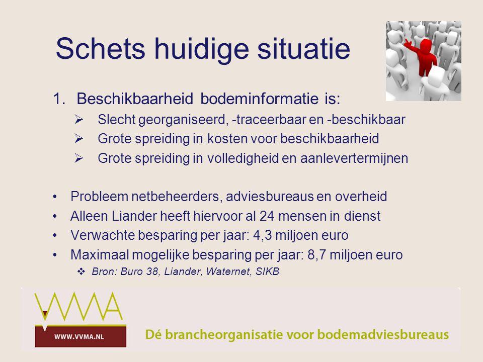 Schets huidige situatie 1.Beschikbaarheid bodeminformatie is:  Slecht georganiseerd, -traceerbaar en -beschikbaar  Grote spreiding in kosten voor be