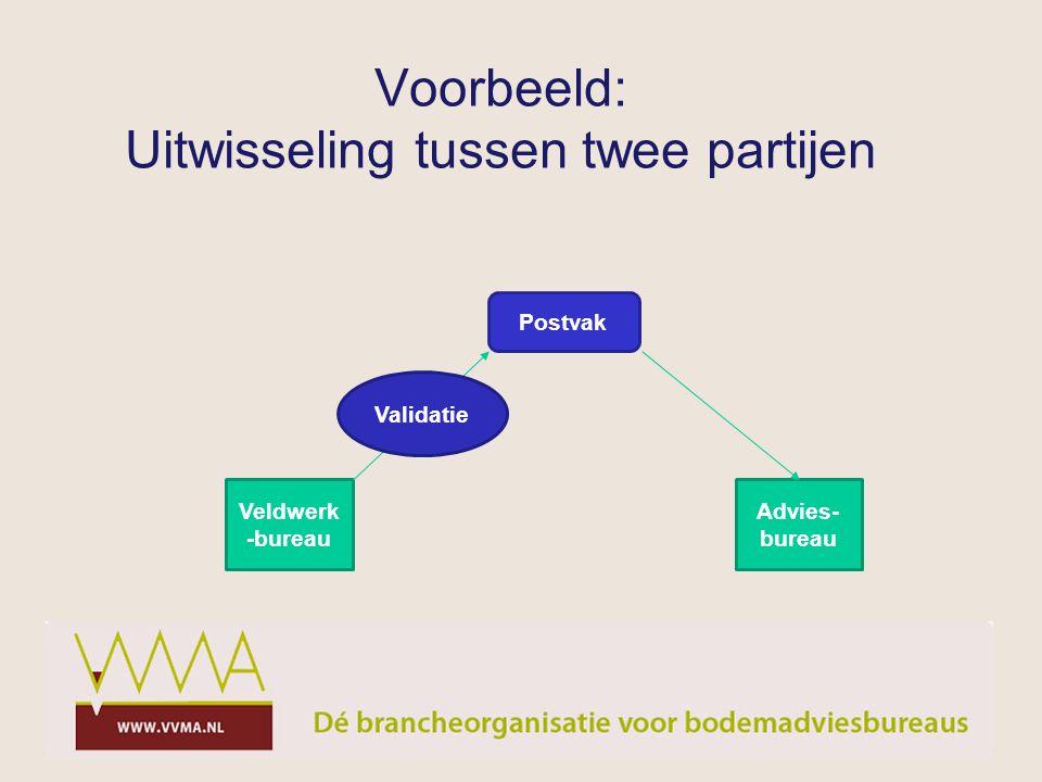 Voorbeeld: Uitwisseling tussen twee partijen Veldwerk -bureau Advies- bureau Postvak Validatie