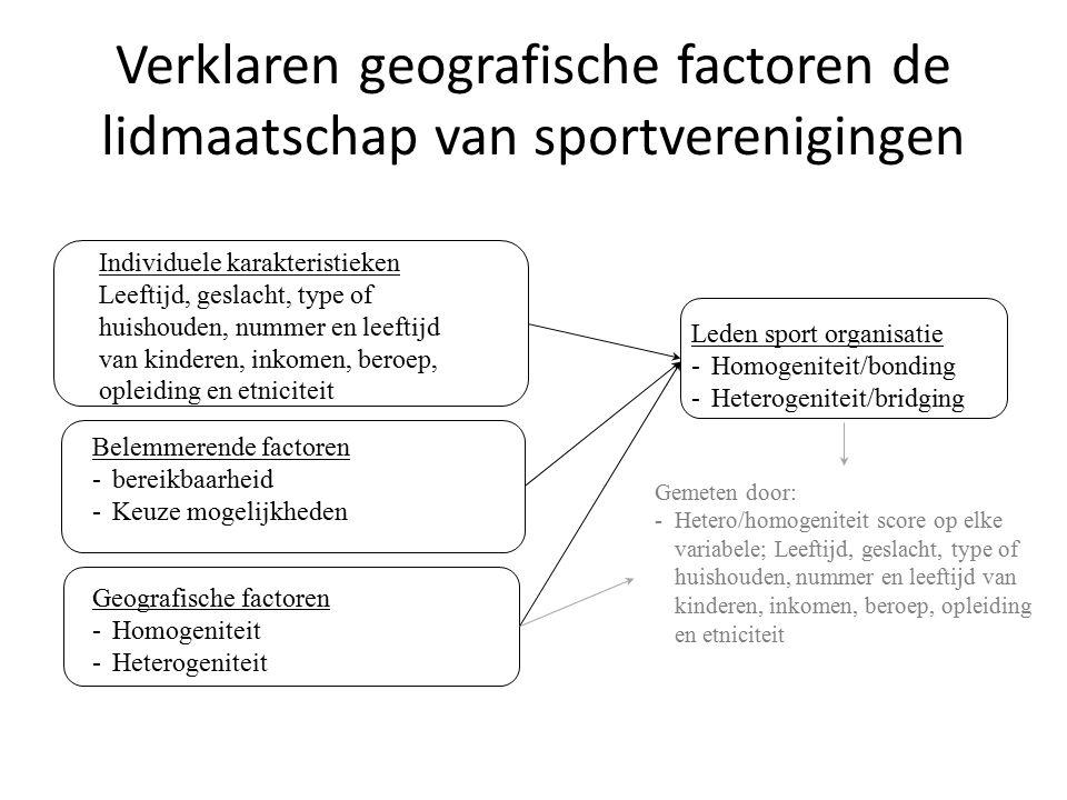 Verklaren geografische factoren de lidmaatschap van sportverenigingen Belemmerende factoren -bereikbaarheid -Keuze mogelijkheden Individuele karakteri