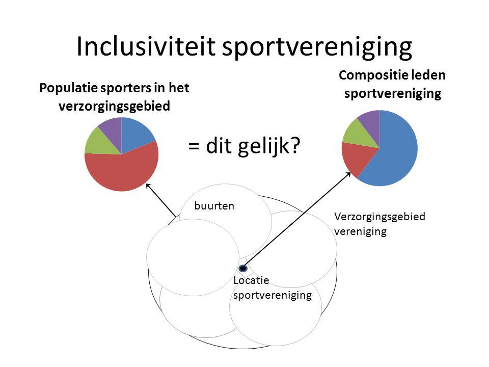 Inclusiviteit sportvereniging = dit gelijk? buurten Locatie sportvereniging Verzorgingsgebied vereniging