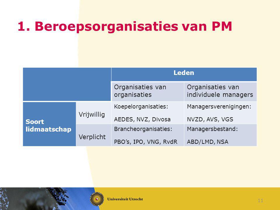1. Beroepsorganisaties van PM Leden Organisaties van organisaties Organisaties van individuele managers Soort lidmaatschap Vrijwillig Koepelorganisati