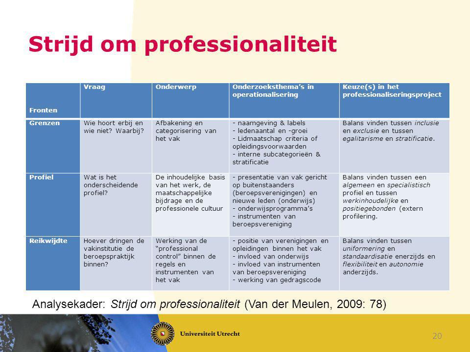 Strijd om professionaliteit Fronten VraagOnderwerpOnderzoeksthema's in operationalisering Keuze(s) in het professionaliseringsproject GrenzenWie hoort