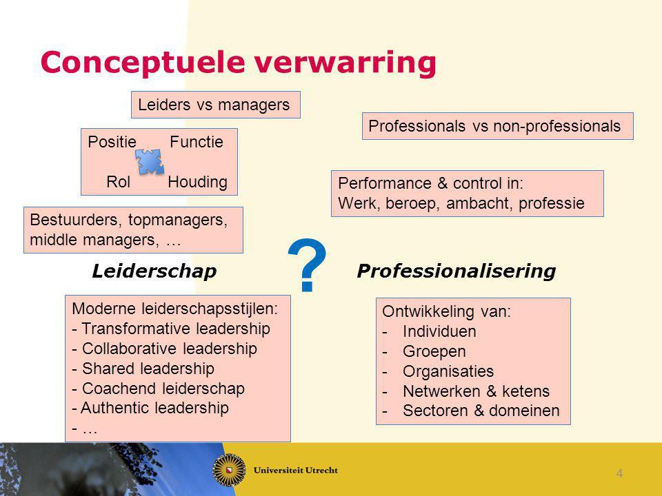 Conceptuele verwarring LeiderschapProfessionalisering Leiders vs managers Positie Functie Rol Houding Moderne leiderschapsstijlen: - Transformative le