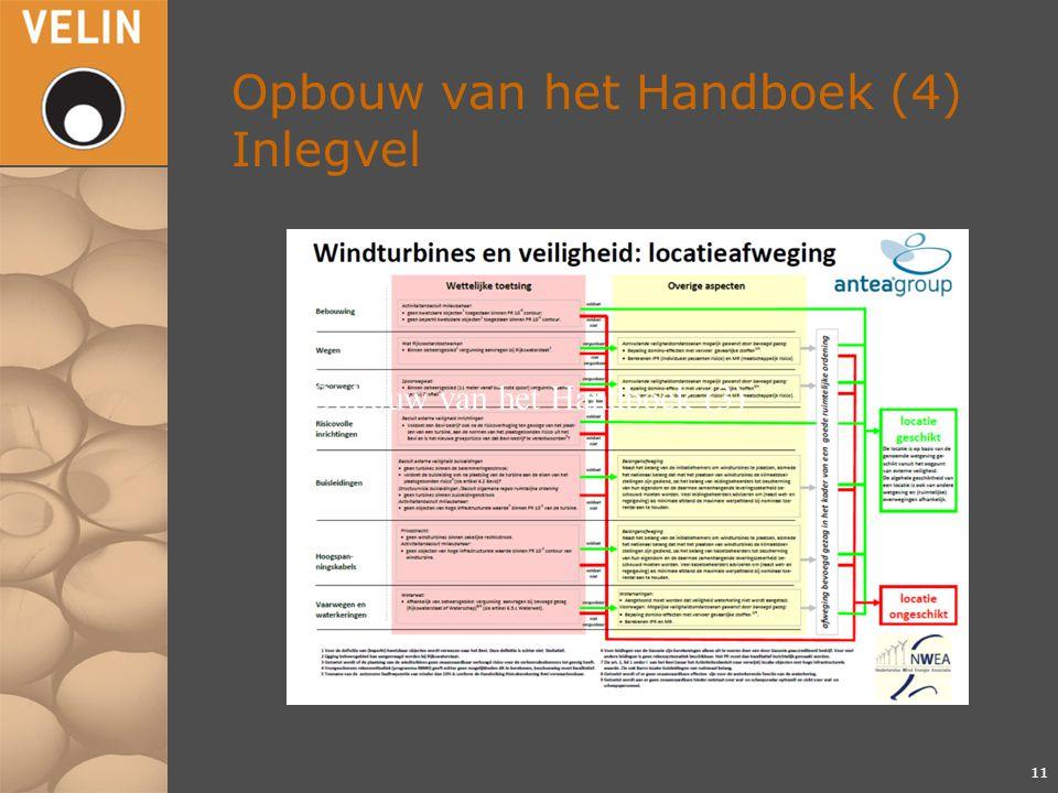 Opbouw van het Handboek (4) Inlegvel 11 Opbouw van het Handboek (3)