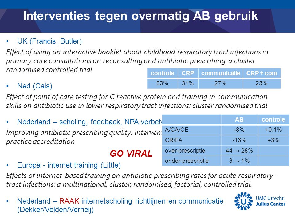 Interventies tegen overmatig AB gebruik UK (Francis, Butler) Effect of using an interactive booklet about childhood respiratory tract infections in primary care consultations on reconsulting and antibiotic prescribing: a cluster randomised controlled trial Ned (Cals) Effect of point of care testing for C reactive protein and training in communication skills on antibiotic use in lower respiratory tract infections: cluster randomised trial Nederland – scholing, feedback, NPA verbeterplan (Velden/Verheij) Improving antibiotic prescribing quality: intervention embedded within primary care practice accreditation GO VIRAL Europa - internet training (Little) Effects of internet-based training on antibiotic prescribing rates for acute respiratory- tract infections: a multinational, cluster, randomised, factorial, controlled trial.