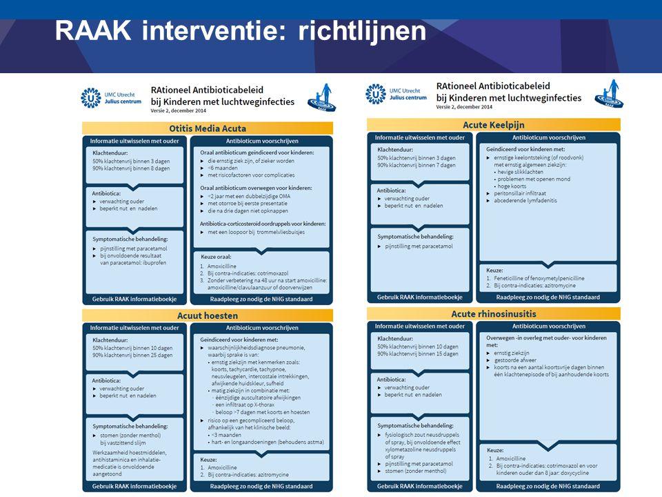 RAAK interventie: richtlijnen