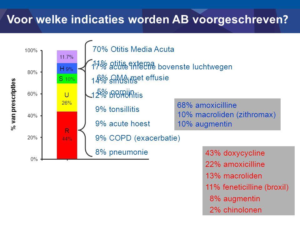 Voor welke indicaties worden AB voorgeschreven ? R 44% U 26% S 10% H 9% 11.7% 0% 20% 40% 60% 80% 100% % van prescripties 17% acute infectie bovenste l