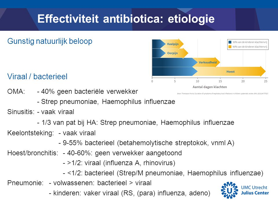 Effectiviteit antibiotica: etiologie Viraal / bacterieel OMA: - 40% geen bacteriële verwekker - Strep pneumoniae, Haemophilus influenzae Sinusitis: -