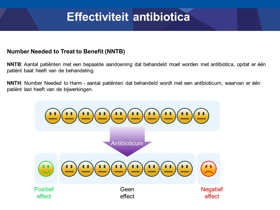 Effectiviteit antibiotica